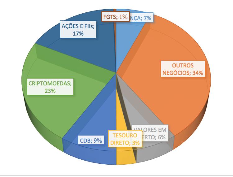 Alocação patrimonial em Maio de 2017