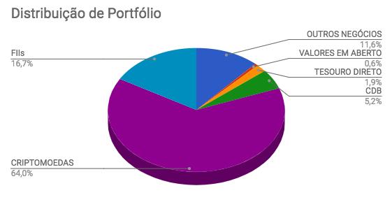 Distribuição de ativos na carteira Enriquecendo em Novembro de 2017