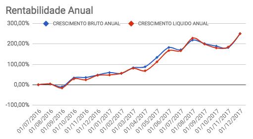 Crescimento bruto e líquido anual da carteira Enriquecendo em Novembro de 2017