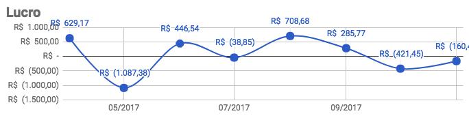 Lucro do Projeto 03 até Novembro de 2017