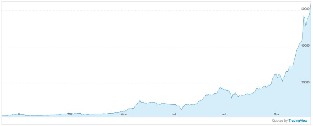 Preço do bitcoin ao longo dos últimos tempos