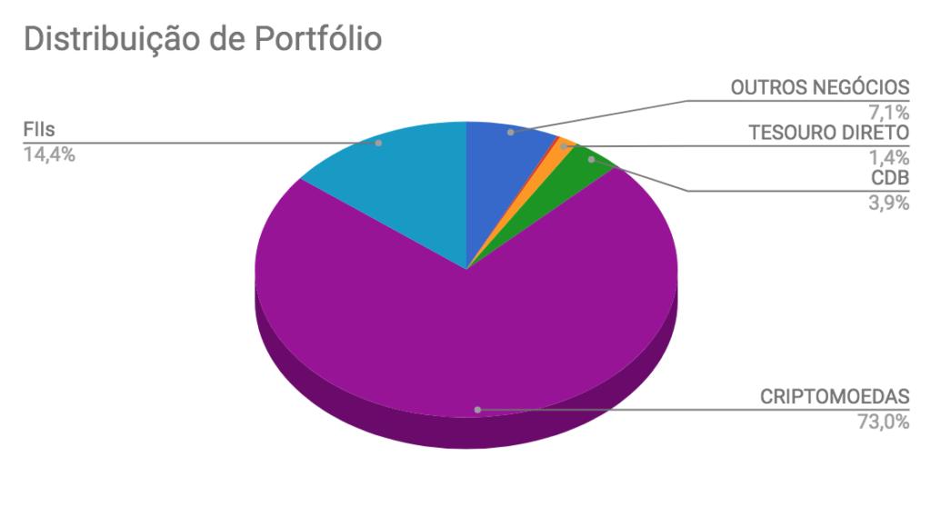 Distribuição de ativos na carteira Enriquecendo em Dezembro de 2017