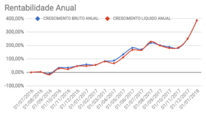 Crescimento bruto e líquido anual da carteira Enriquecendo em Dezembro de 2017