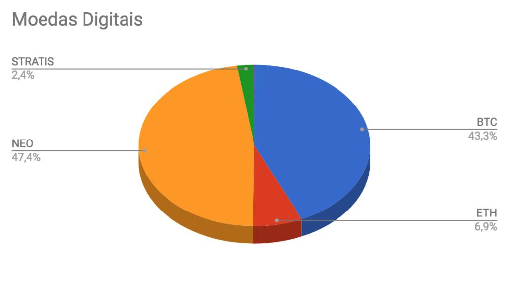 Distribuição de criptomoedas na carteira Enriquecendo em Dezembro de 2017