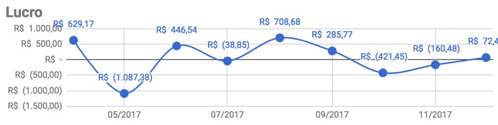 Lucro do Projeto 03 até Dezembro de 2017