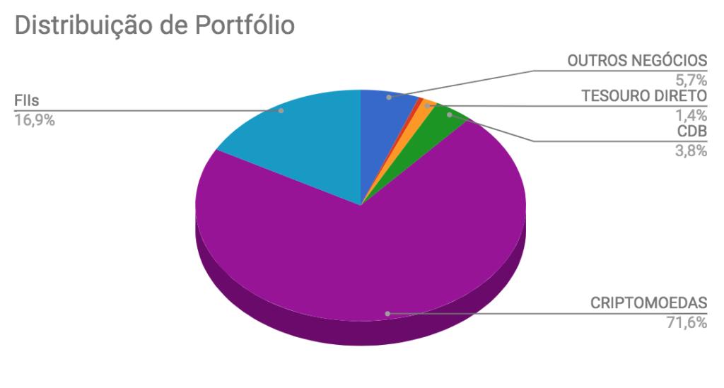 Distribuição de ativos na carteira Enriquecendo em Janeiro de 2018