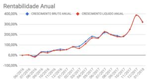 Crescimento bruto e líquido anual da carteira Enriquecendo em Janeiro de 2018
